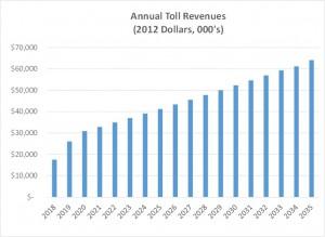 Annual_Revenues_CM